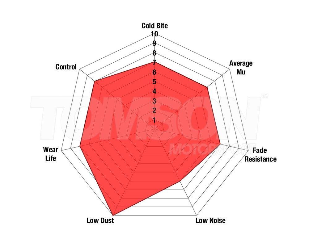 Ebc Brake Pads Red Stuff Alfa Romeo 147 156 Gta Rear Brakes Wiring Diagram